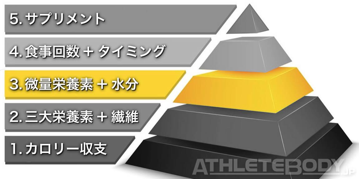 微量栄養素 ビタミン ミネラル 重要度 ピラミッド AthleteBody.jp